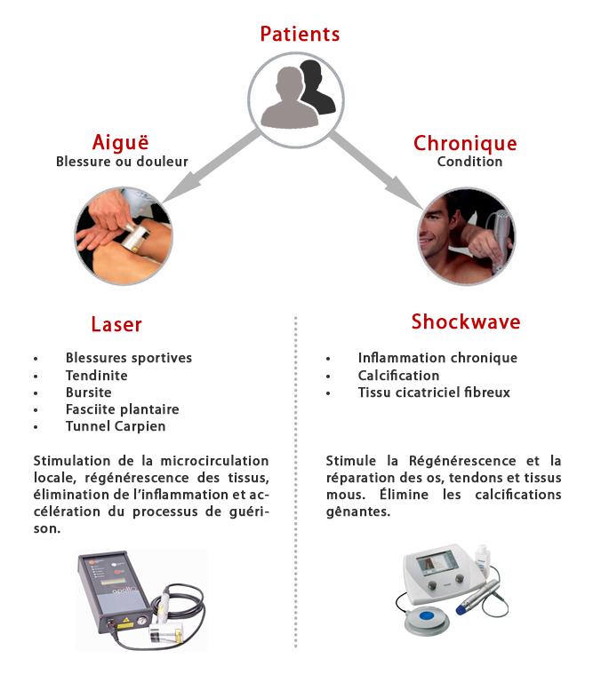 laser vs shockwave - Protocole Shockwave Pro